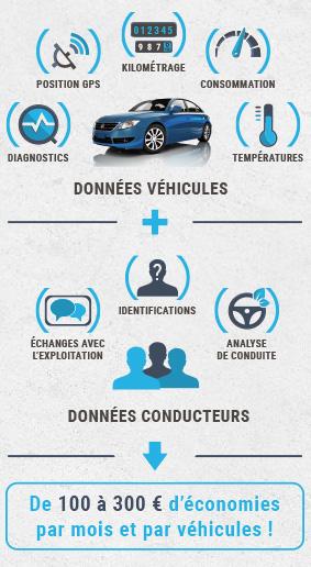 fddd52cf779f Méthode d optimisation des coûts de gestion de flotte automobile